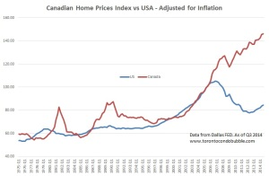 canada housing bubble 2015
